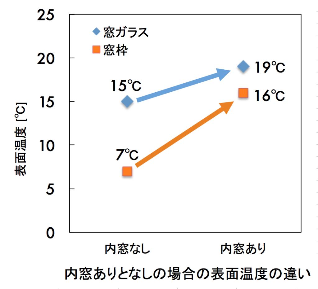 表面温度差_170627